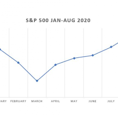 S&P-500-Jan-through-Aug-2020